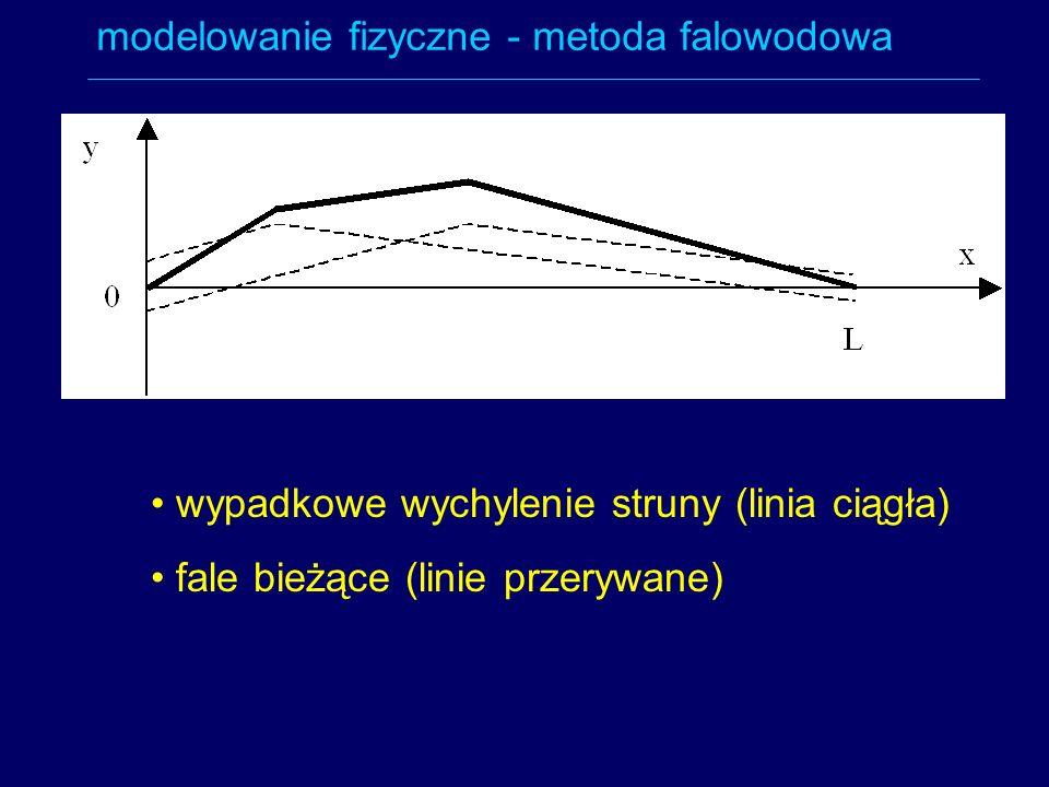 modelowanie fizyczne - metoda falowodowa wypadkowe wychylenie struny (linia ciągła) fale bieżące (linie przerywane)