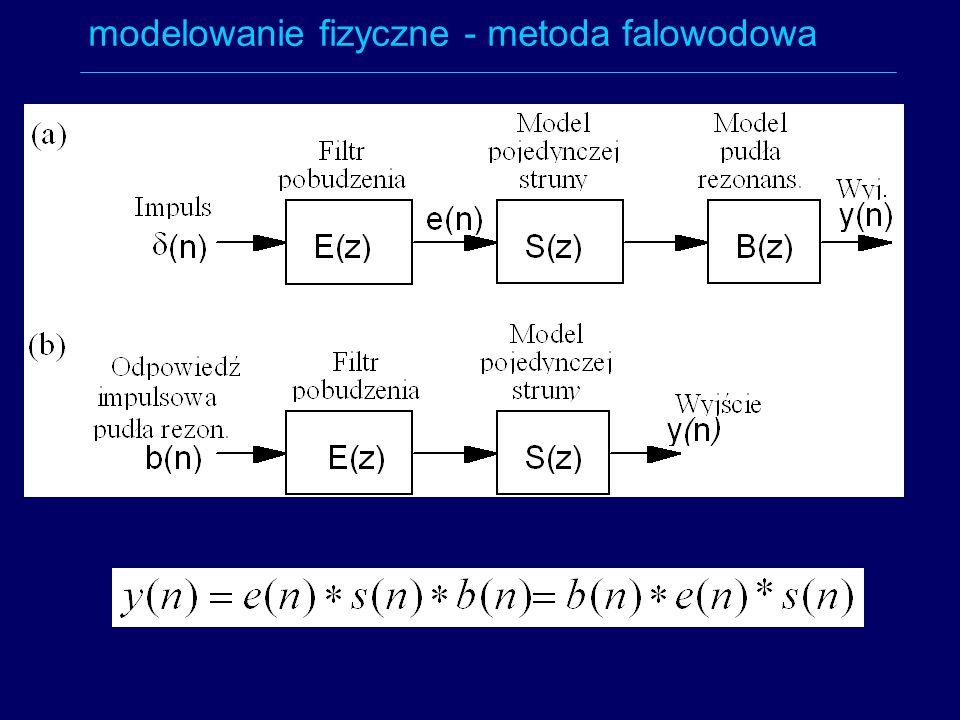 modelowanie fizyczne - metoda falowodowa