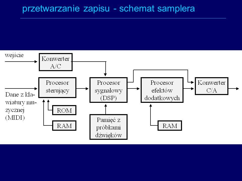 przetwarzanie zapisu - schemat samplera