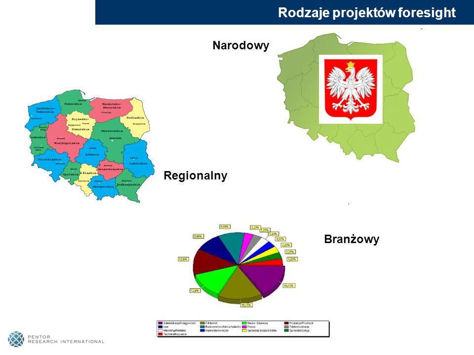 Rodzaje projektów foresight Narodowy Regionalny Branżowy