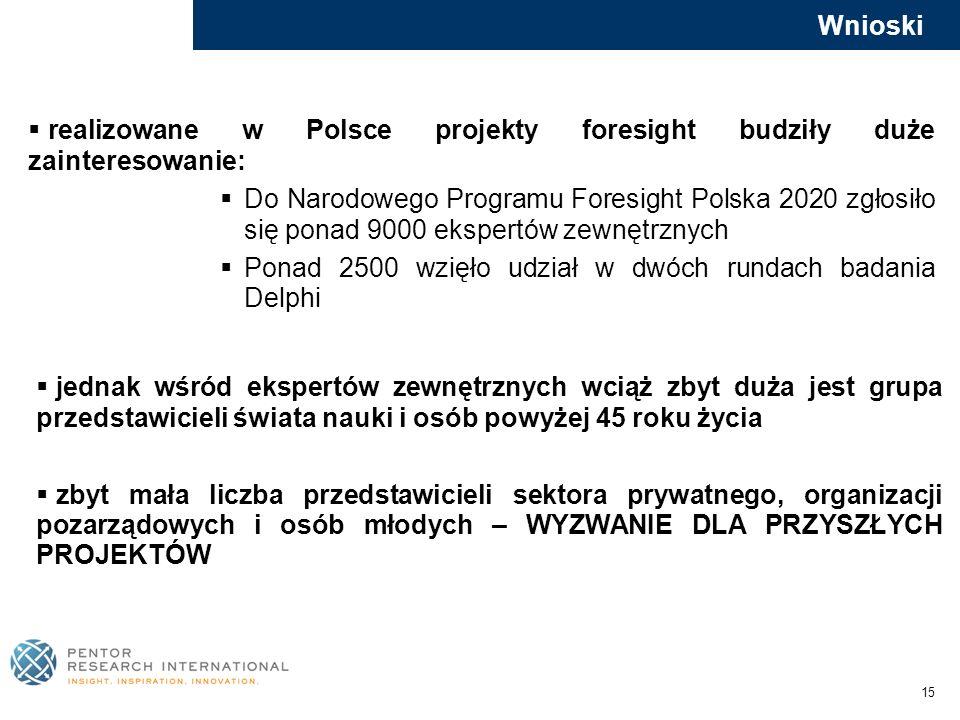 15 Wnioski realizowane w Polsce projekty foresight budziły duże zainteresowanie: Do Narodowego Programu Foresight Polska 2020 zgłosiło się ponad 9000