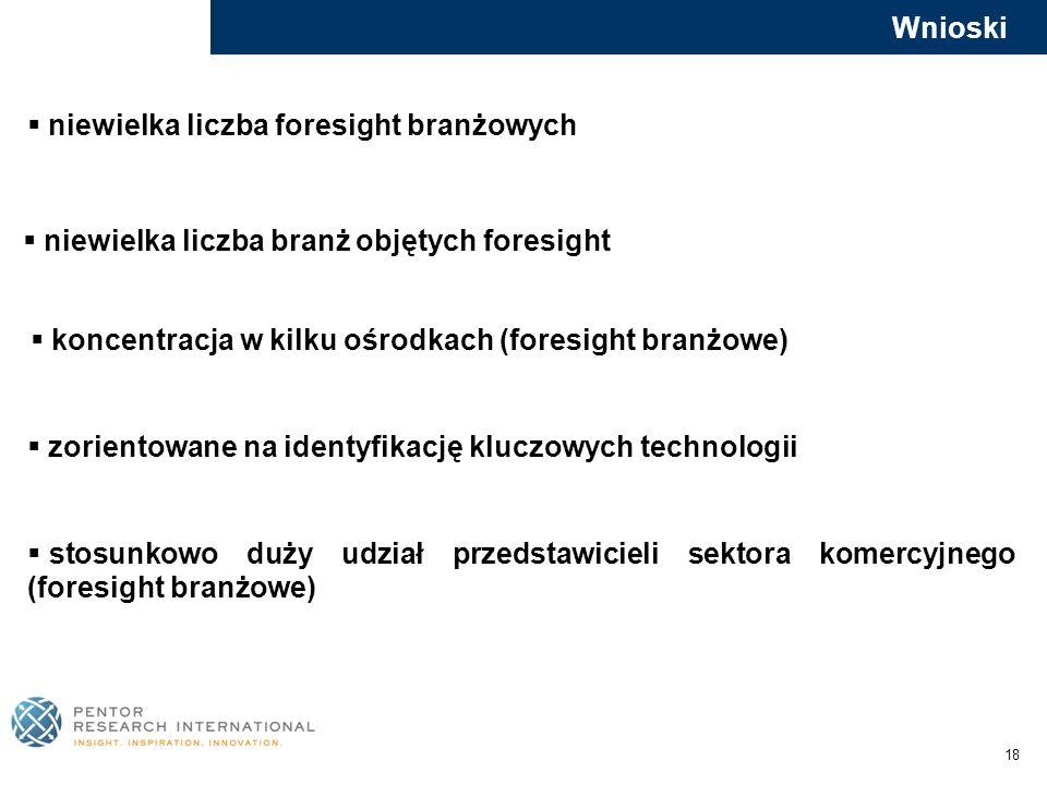 18 Wnioski niewielka liczba foresight branżowych niewielka liczba branż objętych foresight koncentracja w kilku ośrodkach (foresight branżowe) zorient