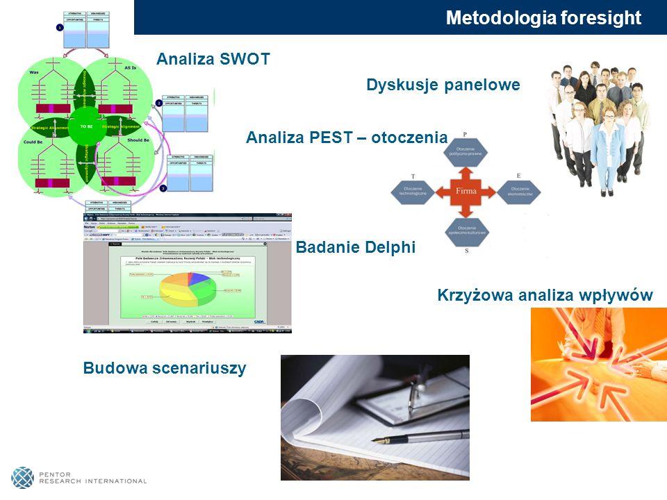 Dyskusje panelowe Analiza PEST – otoczenia Badanie Delphi Analiza SWOT Metodologia foresight Krzyżowa analiza wpływów Budowa scenariuszy