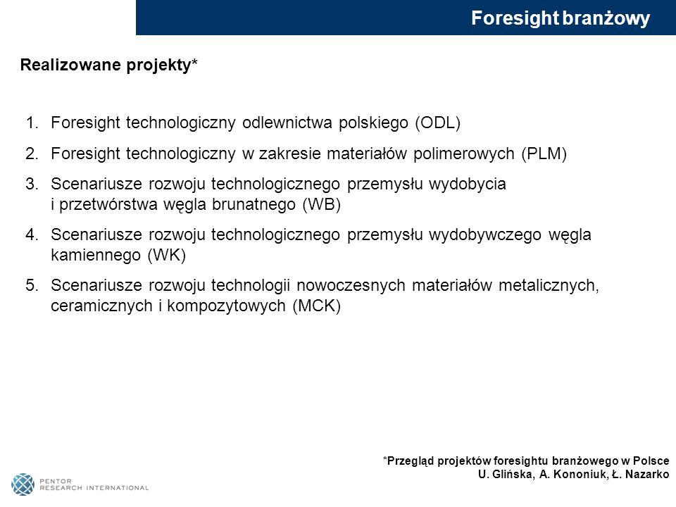 Foresight branżowy Realizowane projekty* 1.Foresight technologiczny odlewnictwa polskiego (ODL) 2.Foresight technologiczny w zakresie materiałów polim