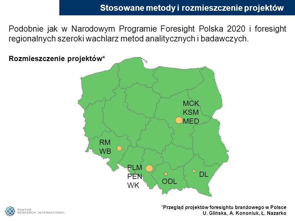 Stosowane metody i rozmieszczenie projektów Podobnie jak w Narodowym Programie Foresight Polska 2020 i foresight regionalnych szeroki wachlarz metod a