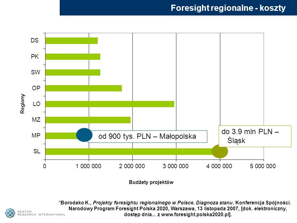 Foresight regionalne - koszty od 900 tys. PLN – Małopolska do 3.9 mln PLN – Śląsk *Borodako K., Projekty foresightu regionalnego w Polsce. Diagnoza st