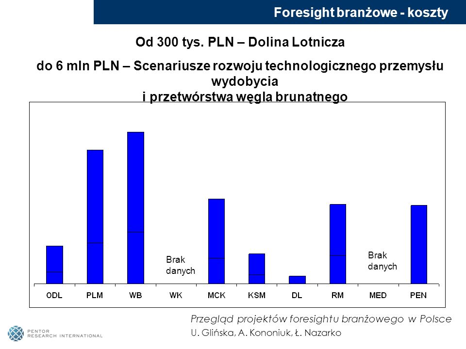 Foresight branżowe - koszty Od 300 tys. PLN – Dolina Lotnicza do 6 mln PLN – Scenariusze rozwoju technologicznego przemysłu wydobycia i przetwórstwa w