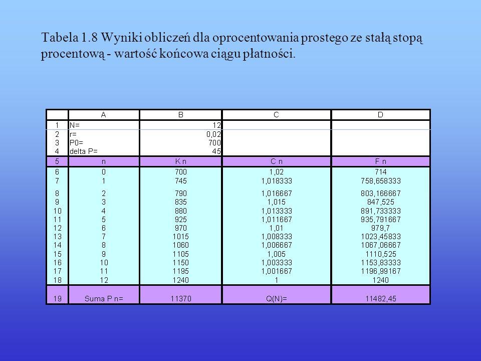 Wartość początkową wyznaczymy poprzez dyskontowanie: (4.3) W przykładzie 1.5 pokazano obliczenia wartości początkowej ciągu płatności dla stałej stopy procentowej przy oprocentowaniu prostym.
