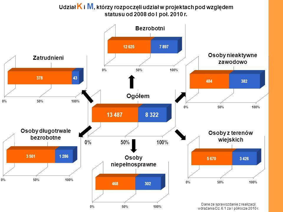 Udział K i M, którzy rozpoczęli udział w projektach pod względem statusu od 2008 do I poł. 2010 r. Ogółem Bezrobotni Osoby nieaktywne zawodowo Zatrudn