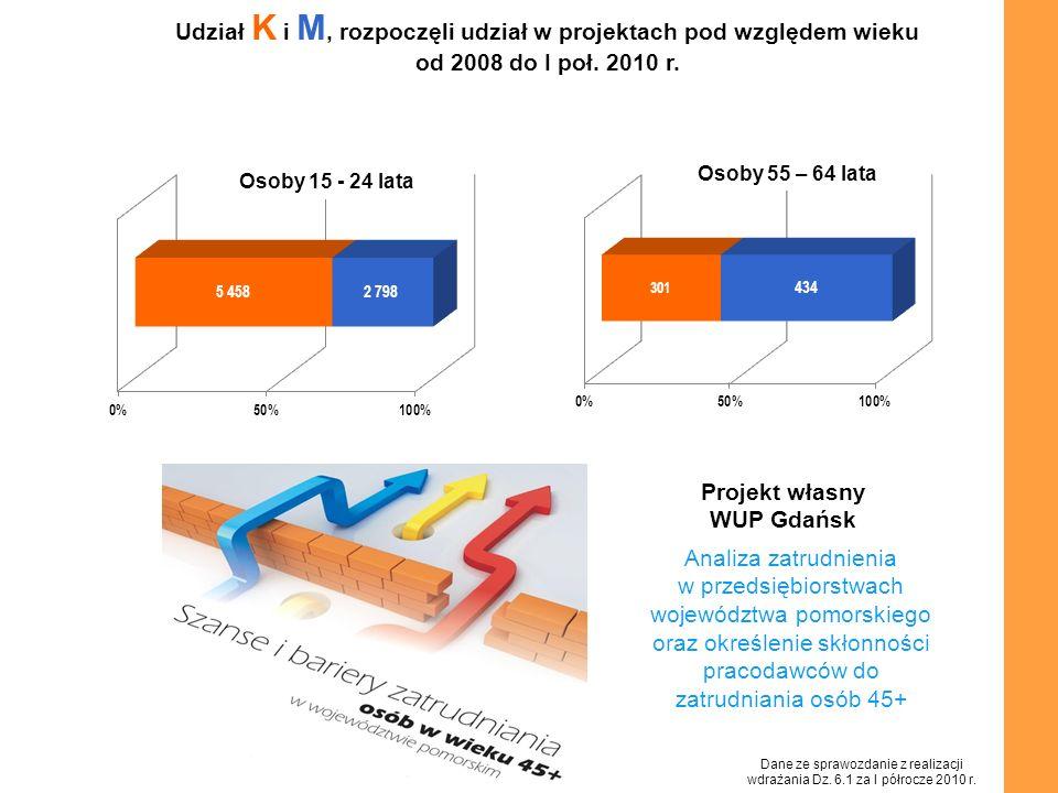 Udział K i M, rozpoczęli udział w projektach pod względem wieku od 2008 do I poł. 2010 r. Osoby 15 - 24 lata Osoby 55 – 64 lata Analiza zatrudnienia w