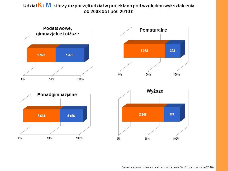 Udział K i M, którzy rozpoczęli udział w projektach pod względem wykształcenia od 2008 do I poł. 2010 r. Podstawowe, gimnazjalne i niższe Ponadgimnazj