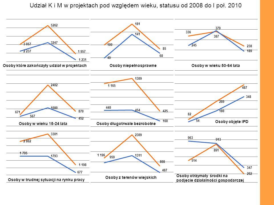 Osoby otrzymały środki na podjęcie działalności gospodarczej Udział K i M w projektach pod względem wieku, statusu od 2008 do I poł. 2010 Osoby które