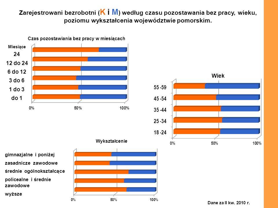 Zarejestrowani bezrobotni ( K i M ) według czasu pozostawania bez pracy, wieku, poziomu wykształcenia województwie pomorskim. Czas pozostawiania bez p