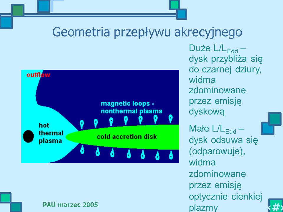 PAU marzec 2005 11 Geometria przepływu akrecyjnego Duże L/L Edd – dysk przybliża się do czarnej dziury, widma zdominowane przez emisję dyskową Małe L/