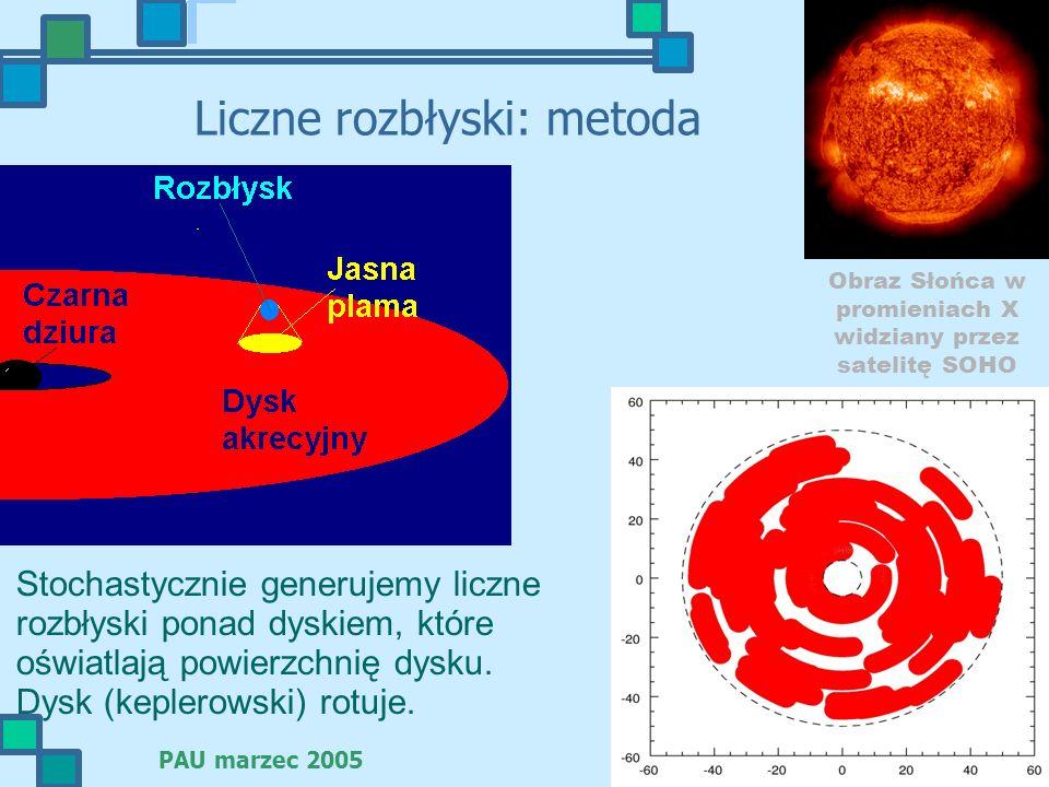 PAU marzec 2005 23 Liczne rozbłyski: metoda Obraz Słońca w promieniach X widziany przez satelitę SOHO Stochastycznie generujemy liczne rozbłyski ponad