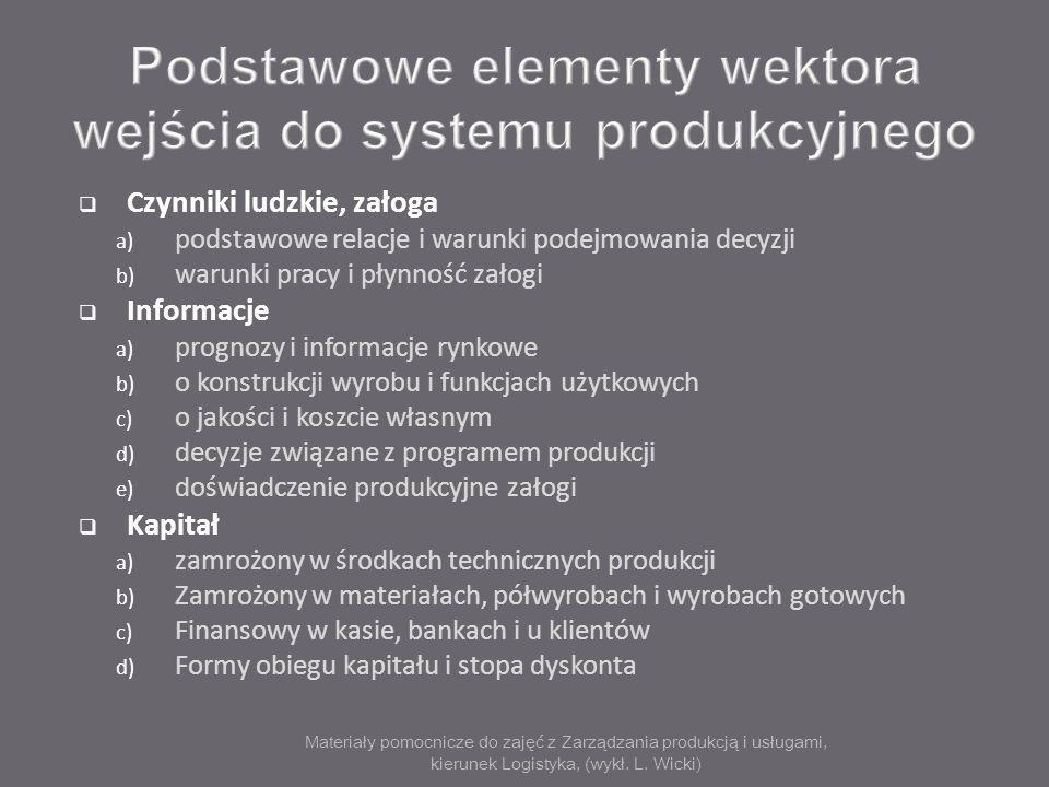 Materiały pomocnicze do zajęć z Zarządzania produkcją i usługami, kierunek Logistyka, (wykł. L. Wicki) Czynniki ludzkie, załoga a) podstawowe relacje