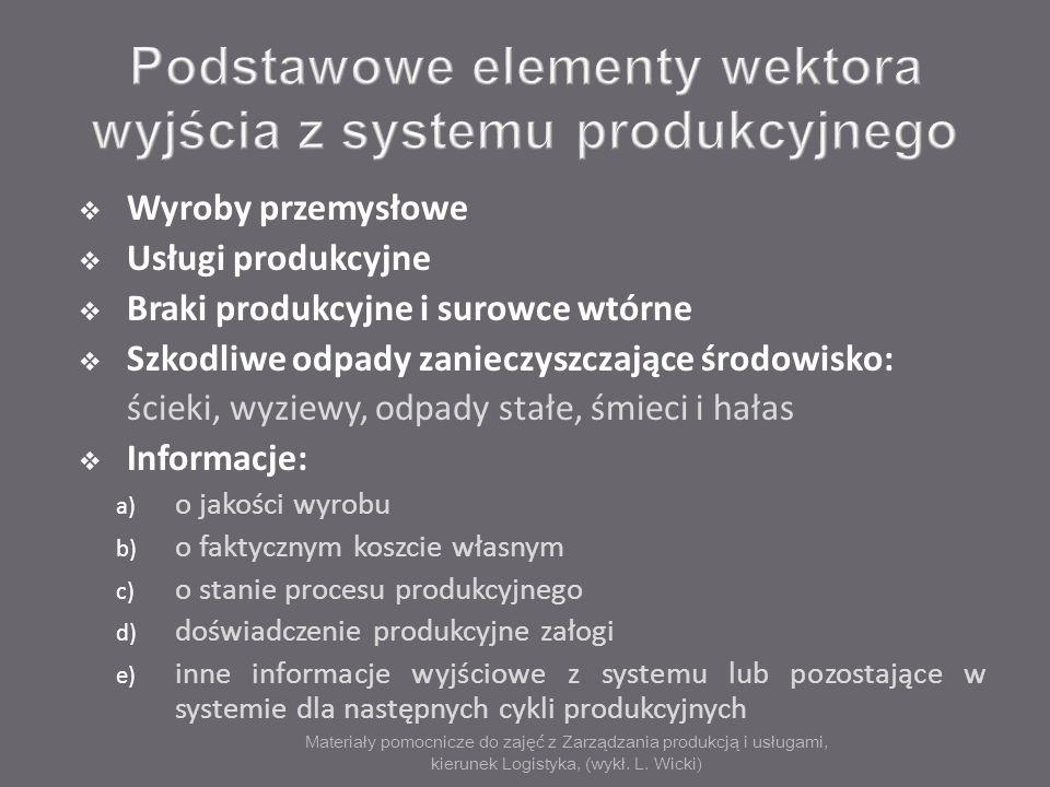 Materiały pomocnicze do zajęć z Zarządzania produkcją i usługami, kierunek Logistyka, (wykł. L. Wicki) Wyroby przemysłowe Usługi produkcyjne Braki pro
