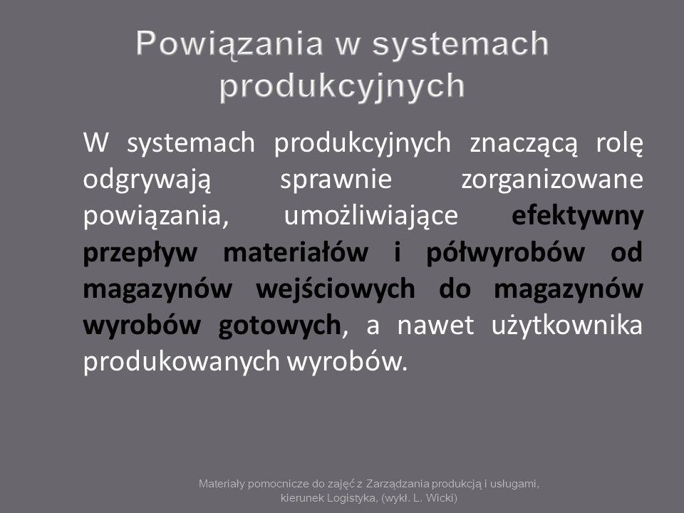 Materiały pomocnicze do zajęć z Zarządzania produkcją i usługami, kierunek Logistyka, (wykł. L. Wicki) W systemach produkcyjnych znaczącą rolę odgrywa