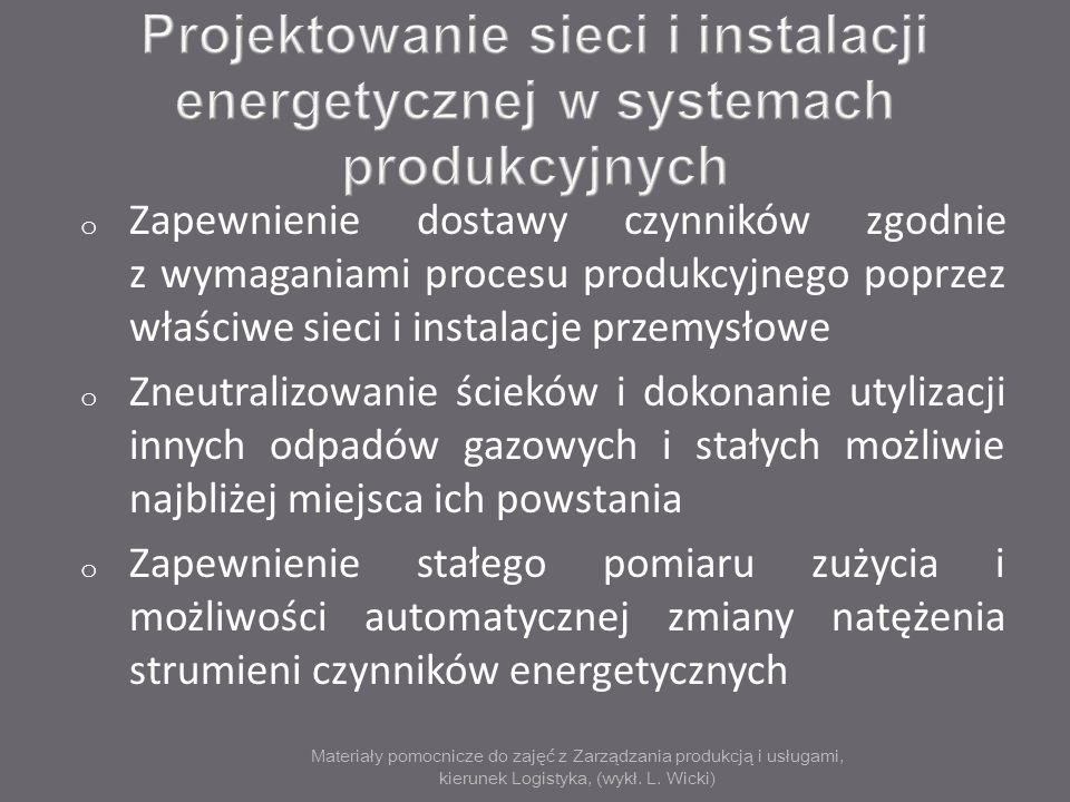 Materiały pomocnicze do zajęć z Zarządzania produkcją i usługami, kierunek Logistyka, (wykł. L. Wicki) o Zapewnienie dostawy czynników zgodnie z wymag