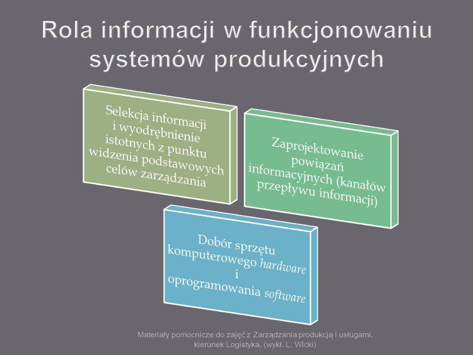 Materiały pomocnicze do zajęć z Zarządzania produkcją i usługami, kierunek Logistyka, (wykł. L. Wicki) Rola informacji w funkcjonowaniu systemów produ