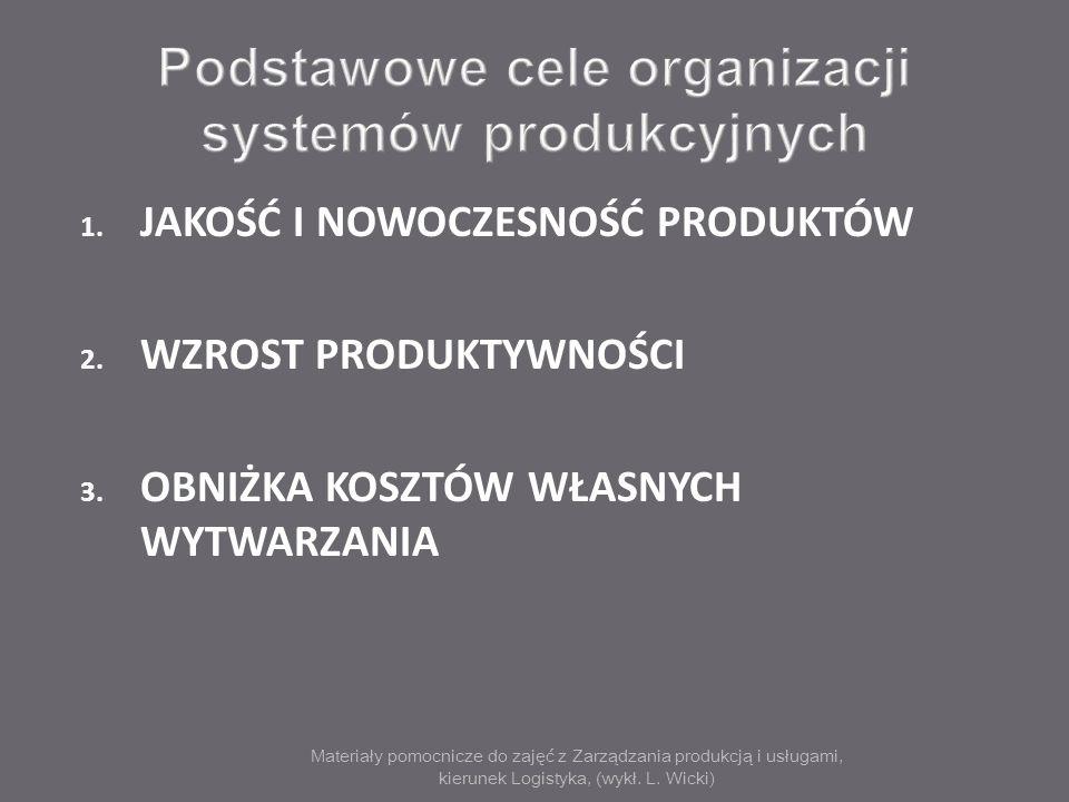 Materiały pomocnicze do zajęć z Zarządzania produkcją i usługami, kierunek Logistyka, (wykł. L. Wicki) 1. JAKOŚĆ I NOWOCZESNOŚĆ PRODUKTÓW 2. WZROST PR