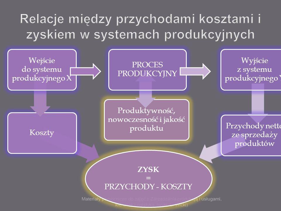 Materiały pomocnicze do zajęć z Zarządzania produkcją i usługami, kierunek Logistyka, (wykł. L. Wicki) ZYSK = PRZYCHODY - KOSZTY Koszty Wejście do sys