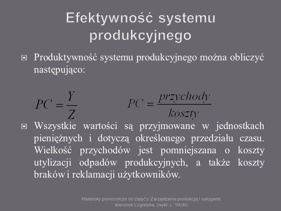 Materiały pomocnicze do zajęć z Zarządzania produkcją i usługami, kierunek Logistyka, (wykł. L. Wicki) Produktywność systemu produkcyjnego można oblic