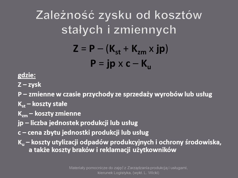 Materiały pomocnicze do zajęć z Zarządzania produkcją i usługami, kierunek Logistyka, (wykł. L. Wicki) Z = P – (K st + K zm x jp) P = jp x c – K u gdz