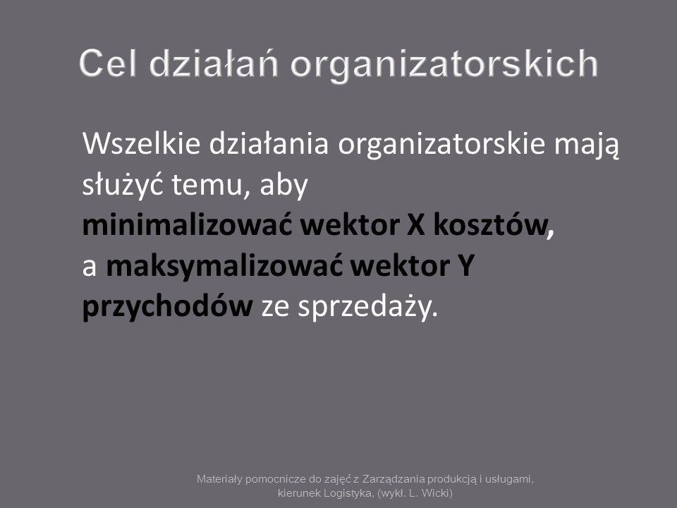 Materiały pomocnicze do zajęć z Zarządzania produkcją i usługami, kierunek Logistyka, (wykł. L. Wicki) Wszelkie działania organizatorskie mają służyć
