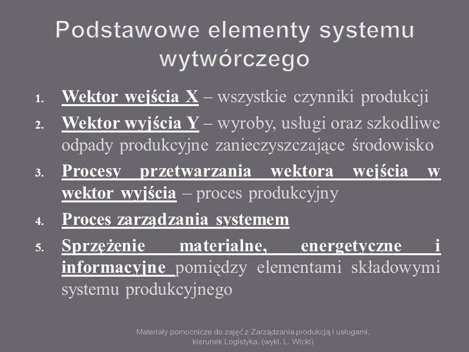 Materiały pomocnicze do zajęć z Zarządzania produkcją i usługami, kierunek Logistyka, (wykł. L. Wicki) 1. Wektor wejścia X – wszystkie czynniki produk