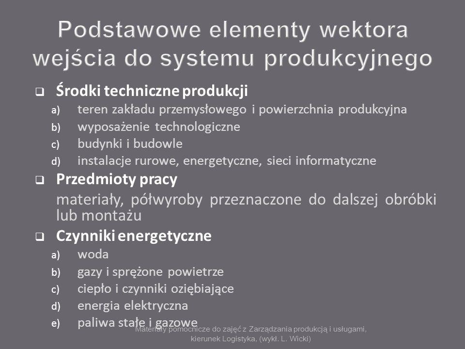 Materiały pomocnicze do zajęć z Zarządzania produkcją i usługami, kierunek Logistyka, (wykł. L. Wicki) Środki techniczne produkcji a) teren zakładu pr