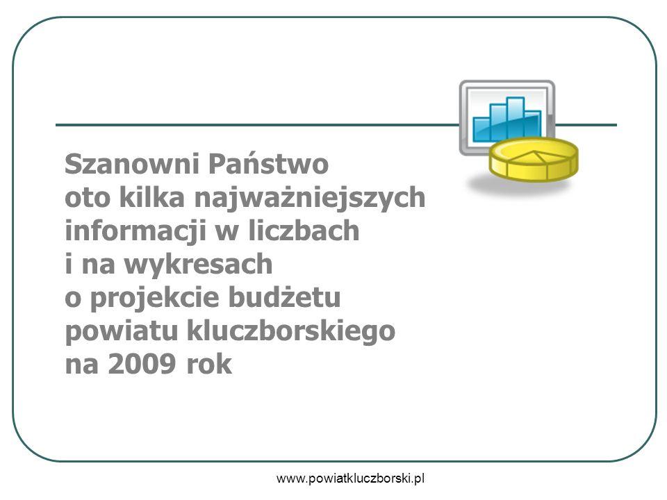 www.powiatkluczborski.pl Szanowni Państwo oto kilka najważniejszych informacji w liczbach i na wykresach o projekcie budżetu powiatu kluczborskiego na