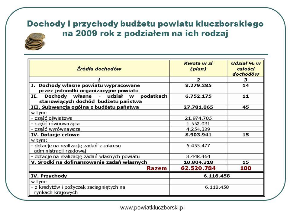 www.powiatkluczborski.pl Tak prezentuje się to na wykresie kołowym