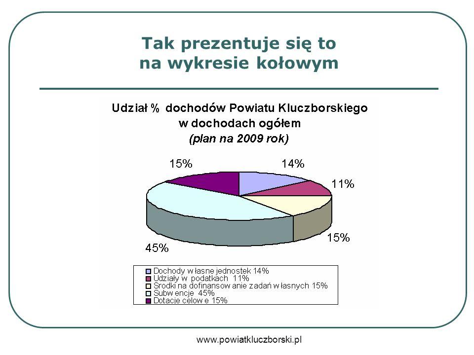 www.powiatkluczborski.pl Wydatki i rozchody budżetu powiatu kluczborskiego w 2009 roku z podziałem na ich rodzaj