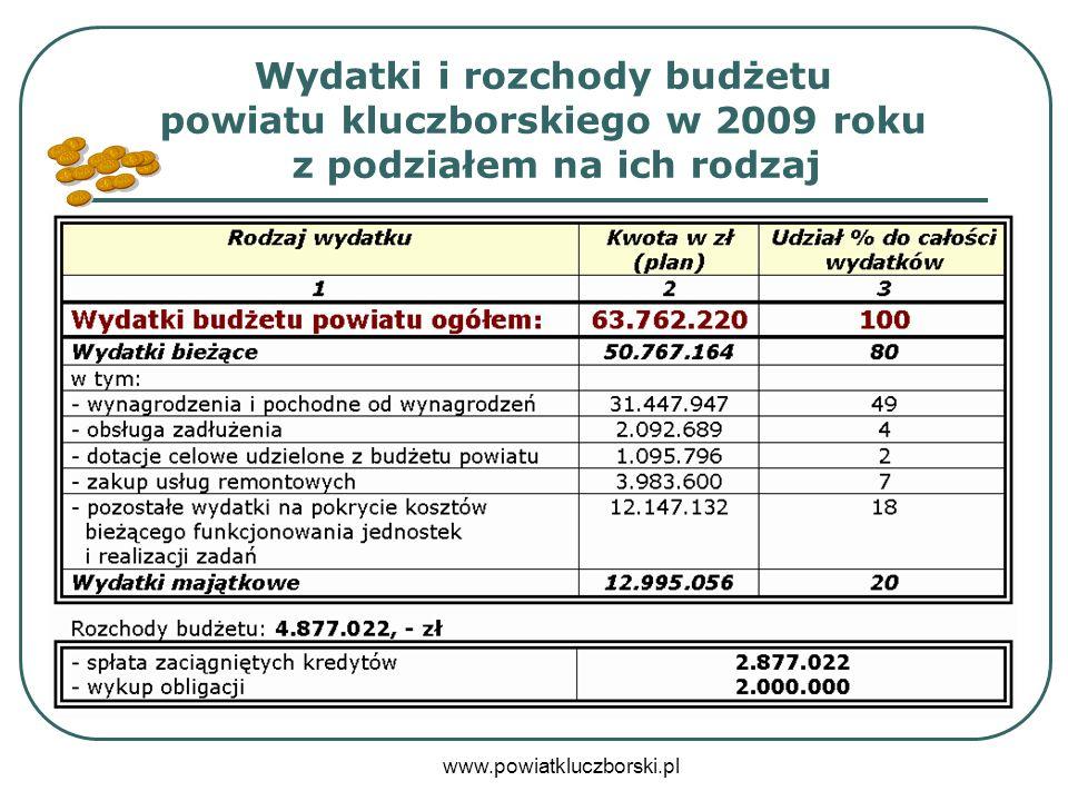 www.powiatkluczborski.pl A tak przedstawiają się wydatki powiatu kluczborskiego z podziałem na działy klasyfikacji budżetowej: