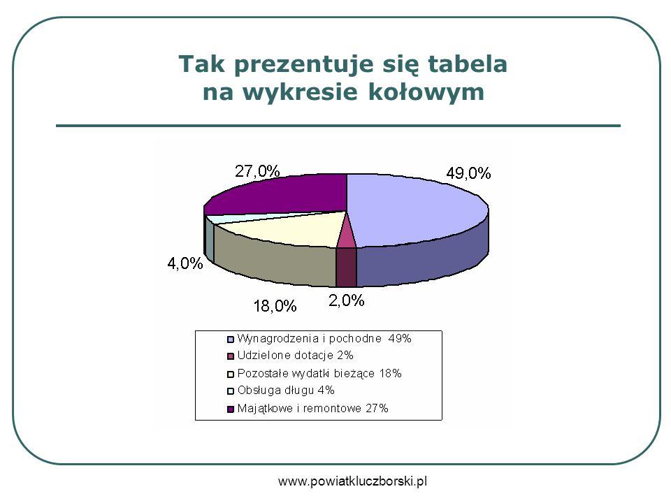 www.powiatkluczborski.pl Inwestycje zewnętrzne – 2009 r.