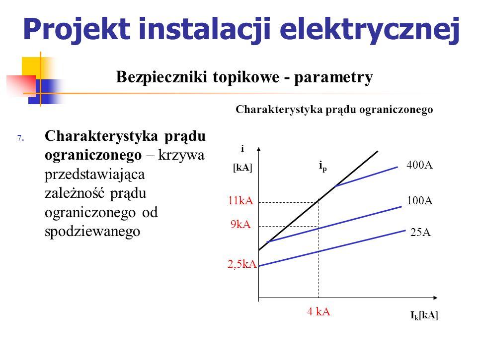 Projekt instalacji elektrycznej Charakterystyka prądu ograniczonego – krzywa przedstawiająca zależność prądu ograniczonego od spodziewanego Bezpieczni