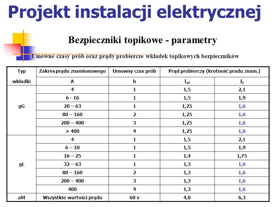 Projekt instalacji elektrycznej Umowne czasy prób oraz prądy probiercze wkładek topikowych bezpieczników Bezpieczniki topikowe - parametry TypZakres p