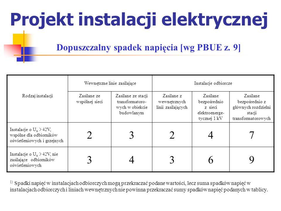 Projekt instalacji elektrycznej Dopuszczalny spadek napięcia [wg PBUE z. 9] Wewnętrzne linie zasilająceInstalacje odbiorcze Rodzaj instalacjiZasilane