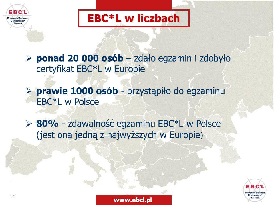 14 EBC*L w liczbach ponad 20 000 osób – zdało egzamin i zdobyło certyfikat EBC*L w Europie prawie 1000 osób - przystąpiło do egzaminu EBC*L w Polsce 8