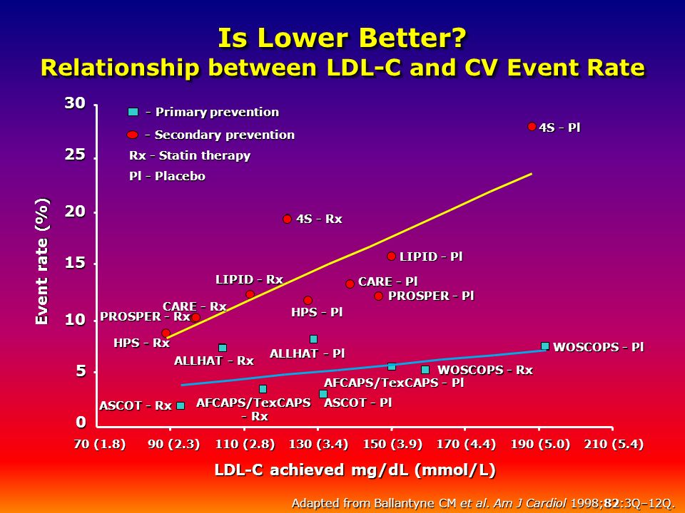 Is Lower Better? Relationship between LDL-C and CV Event Rate Adapted from Ballantyne CM et al. Am J Cardiol 1998;82:3Q–12Q. LDL-C achieved mg/dL (mmo