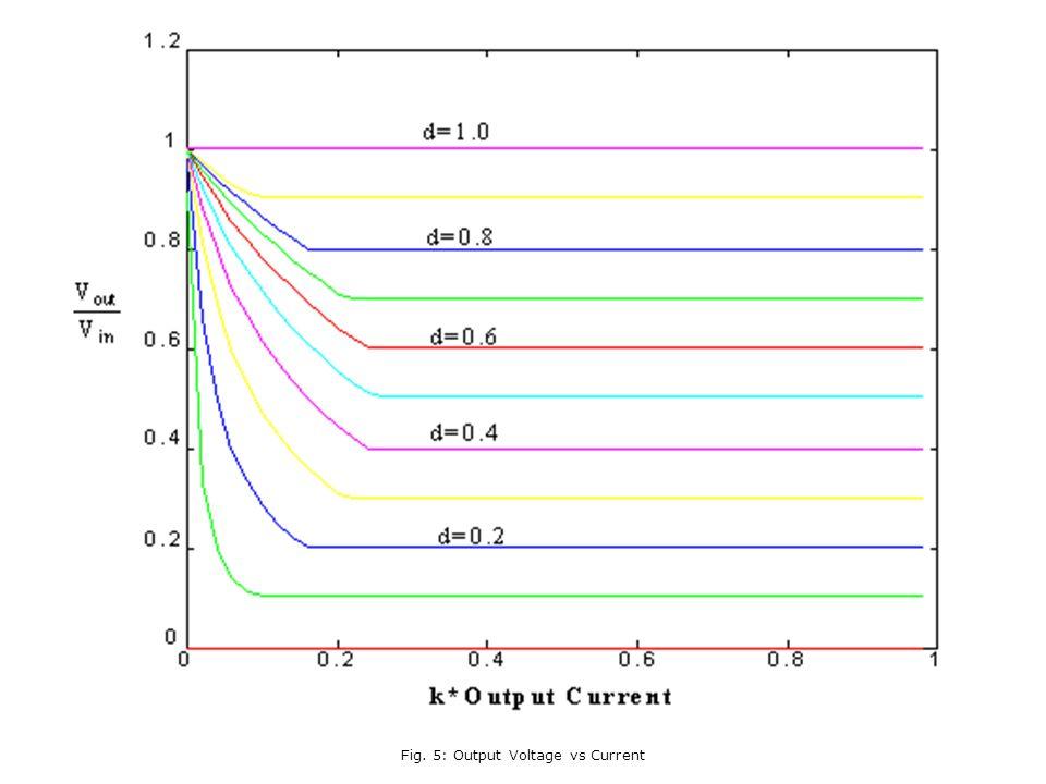 Fig. 5: Output Voltage vs Current