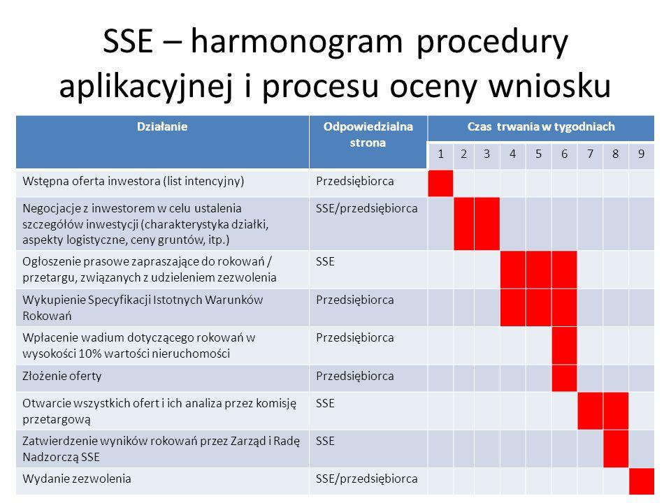 SSE – harmonogram procedury aplikacyjnej i procesu oceny wniosku DziałanieOdpowiedzialna strona Czas trwania w tygodniach 123456789 Wstępna oferta inw
