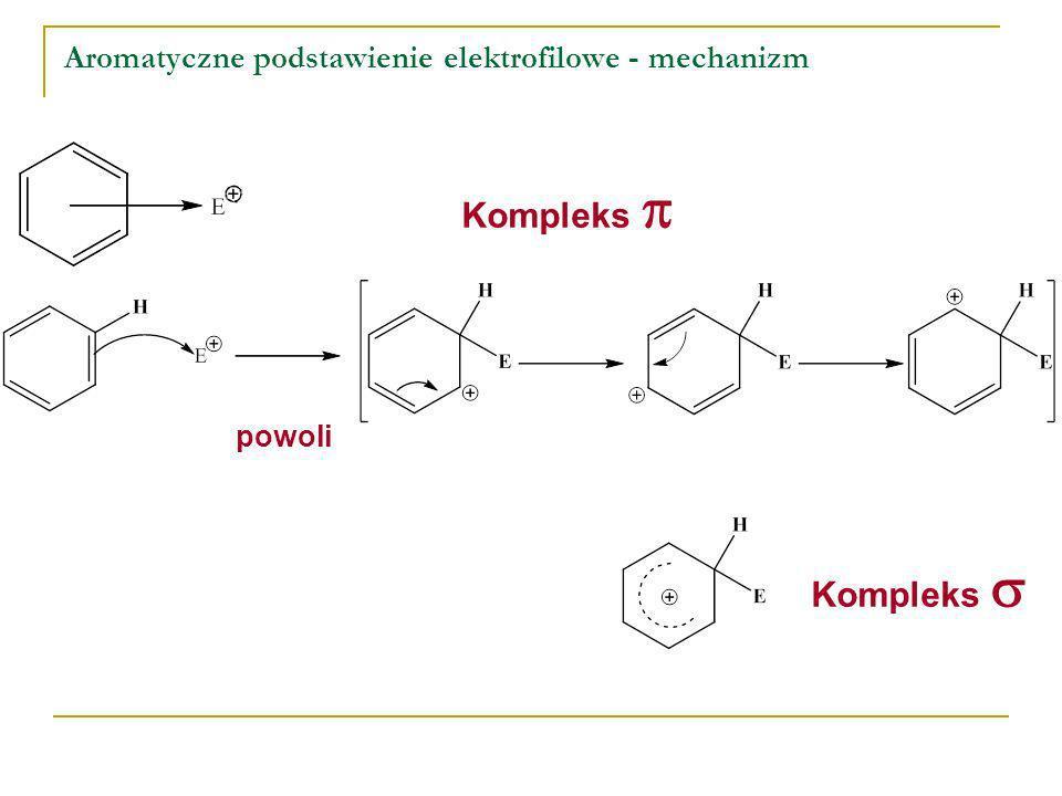 Aromatyczne podstawienie elektrofilowe - mechanizm Kompleks powoli