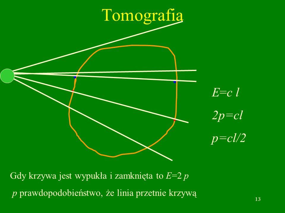 13 Tomografia Gdy krzywa jest wypukła i zamknięta to E=2 p p prawdopodobieństwo, że linia przetnie krzywą E=c l 2p=cl p=cl/2