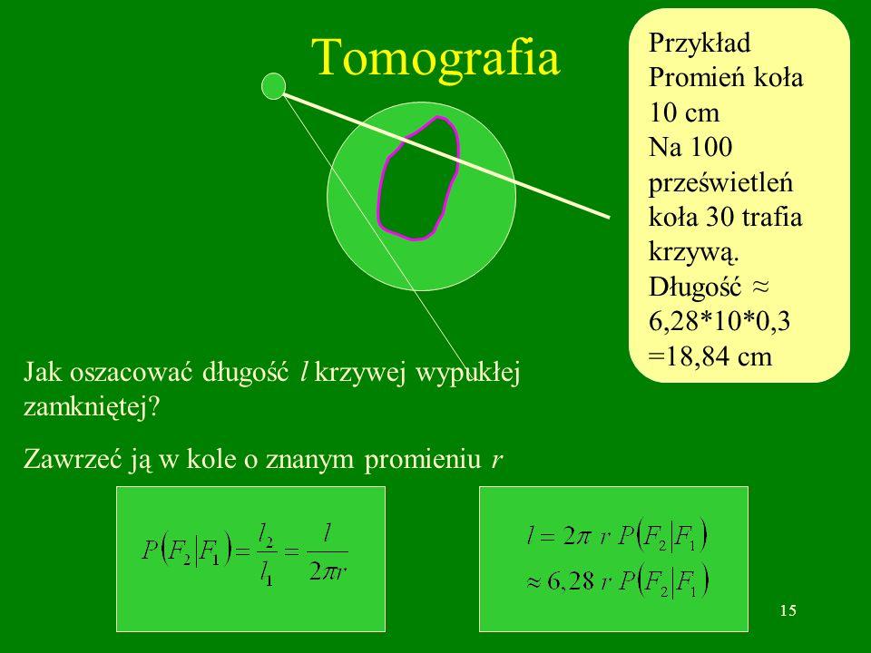 15 Tomografia Jak oszacować długość l krzywej wypukłej zamkniętej? Zawrzeć ją w kole o znanym promieniu r Przykład Promień koła 10 cm Na 100 przeświet