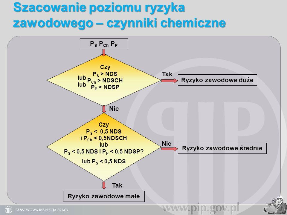 19 Szacowanie poziomu ryzyka zawodowego – czynniki chemiczne P S P Ch P P Ryzyko zawodowe małe Czy P S > NDS P Ch > NDSCH P P > NDSP lub Czy P S < 0,5
