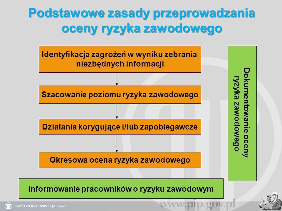 7 Identyfikacja zagrożeń w wyniku zebrania niezbędnych informacji Działania korygujące i/lub zapobiegawcze Okresowa ocena ryzyka zawodowego Podstawowe