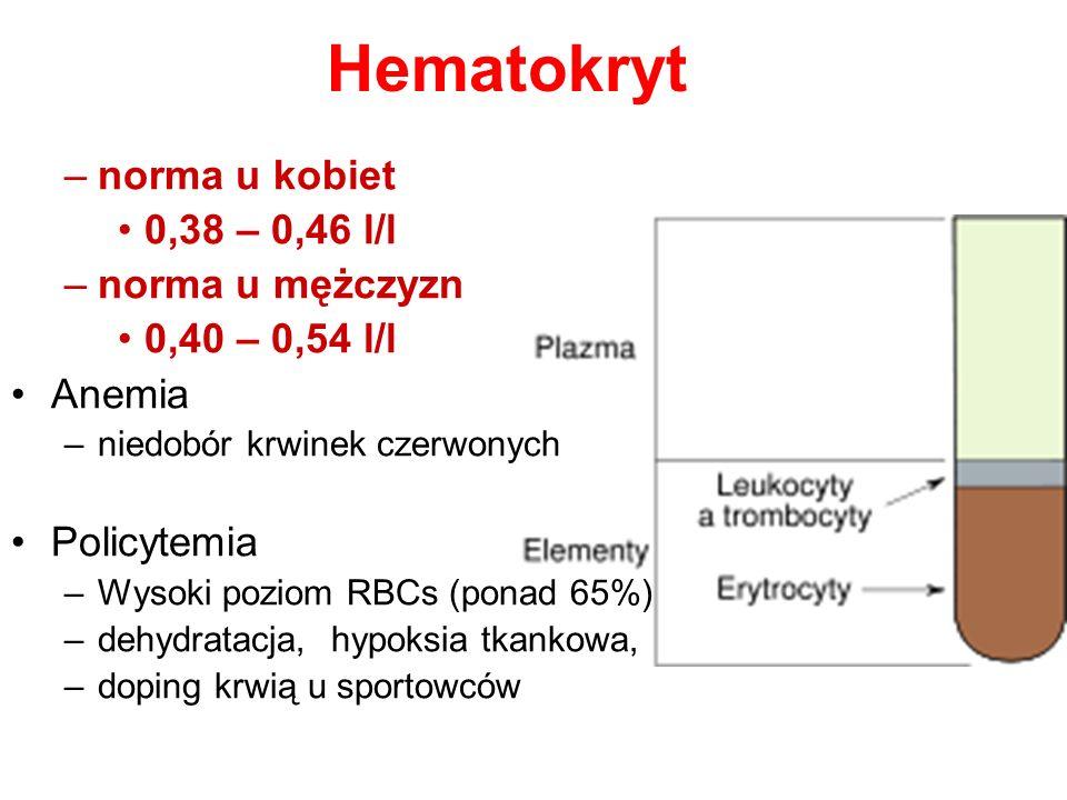 Hematokryt –norma u kobiet 0,38 – 0,46 l/l –norma u mężczyzn 0,40 – 0,54 l/l Anemia –niedobór krwinek czerwonych Policytemia –Wysoki poziom RBCs (pona