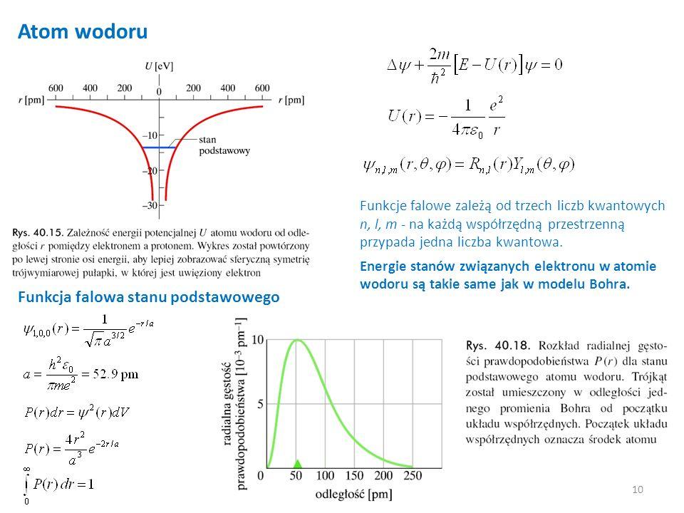 10 Atom wodoru Funkcja falowa stanu podstawowego Funkcje falowe zależą od trzech liczb kwantowych n, l, m - na każdą współrzędną przestrzenną przypada